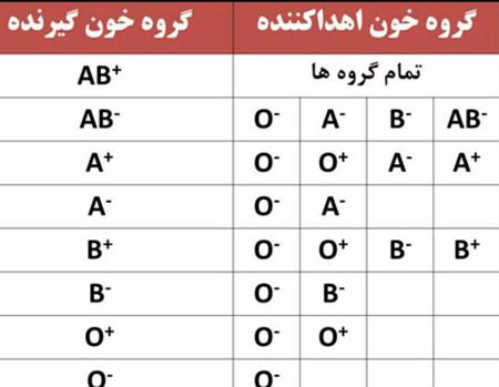 سازگاری گروه های مختلف خونی برای اهدای خون