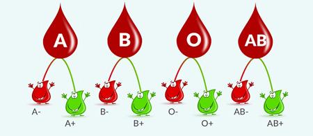 سیستم خونی ABO