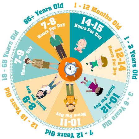 ساعات خواب مورد نیاز سنین مختلف